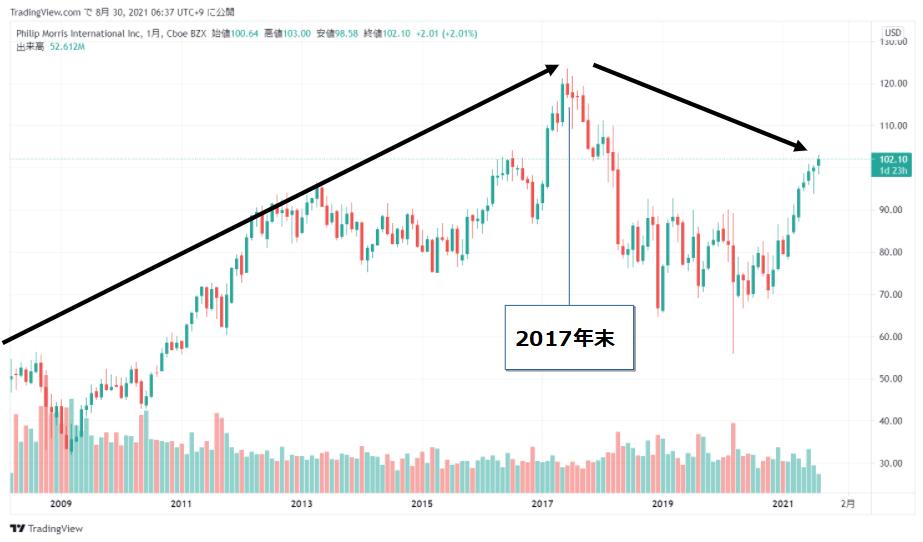 フィリップ モリス インターナショナル(PM)の株価チャート(全期間)