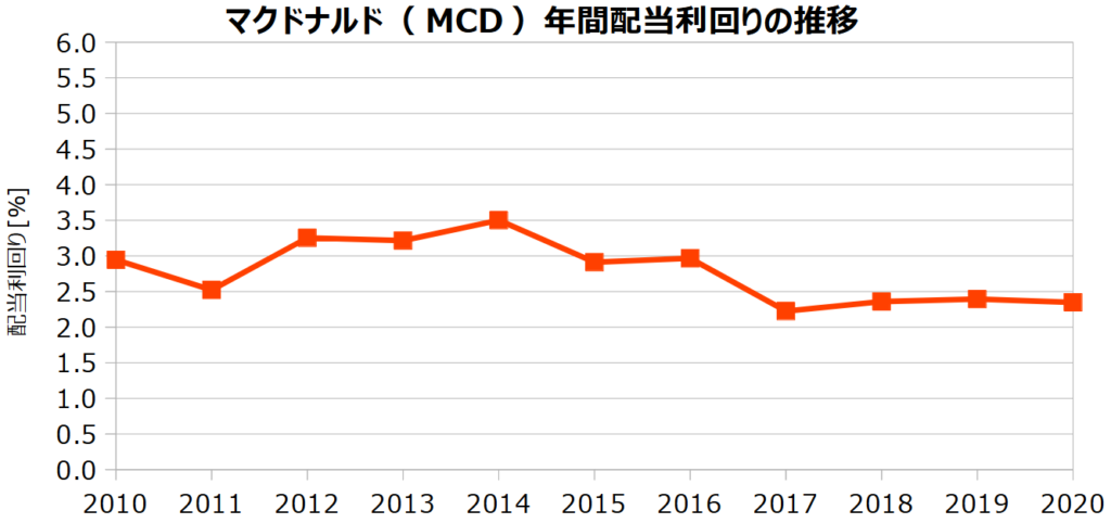 マクドナルド(MCD)の年間配当利回りの推移