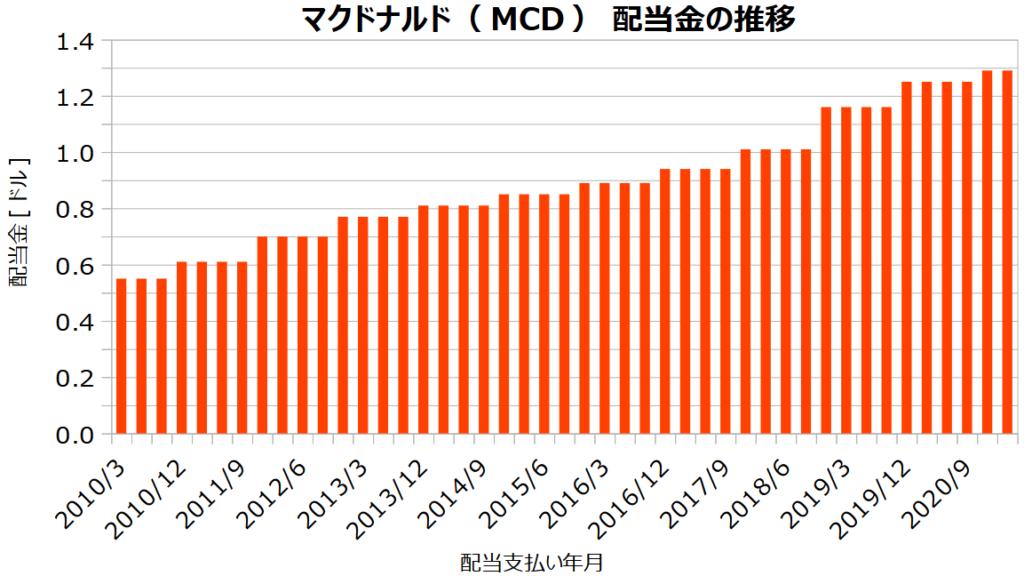 マクドナルド(MCD)の配当金の推移