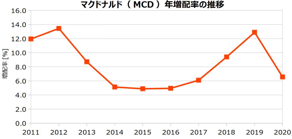 マクドナルド(MCD)の年増配率の推移