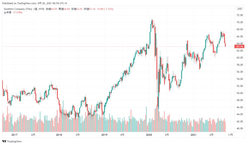 サザンカンパニー(SO)の株価チャート(5年_週足)