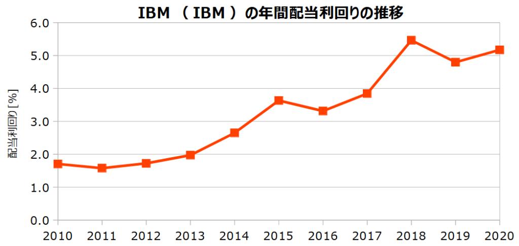 IBM(IBM)の年間配当利回りの推移