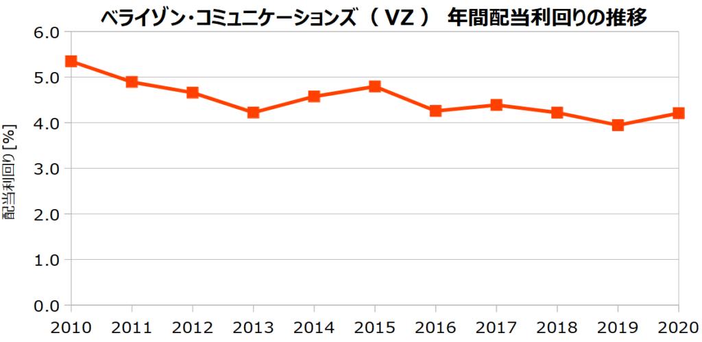 ベライゾン・コミュニケーションズ(VZ)の年間配当利回りの推移