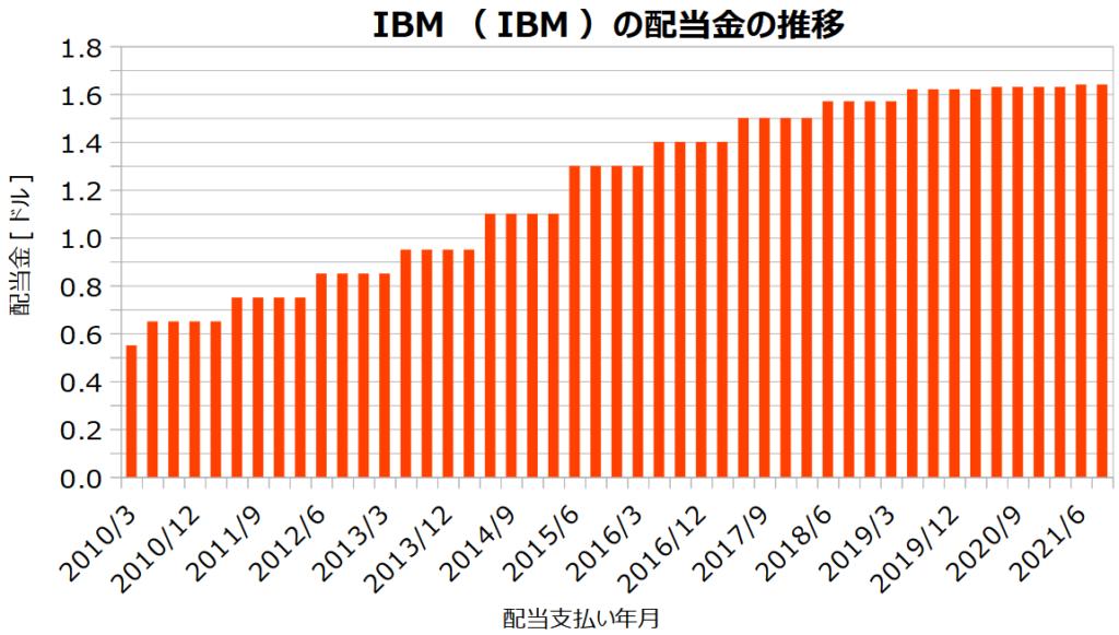 IBM(IBM)の配当金の推移