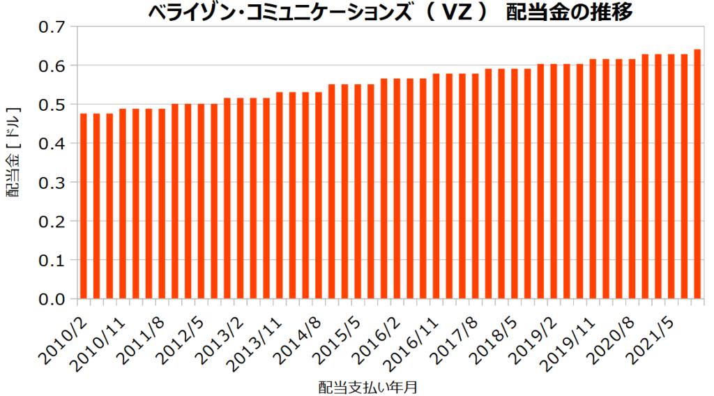 ベライゾン・コミュニケーションズ(VZ)の配当金の推移