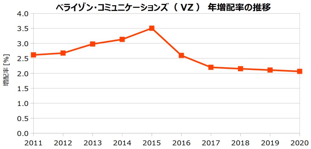 ベライゾン・コミュニケーションズ(VZ)の年増配率の推移