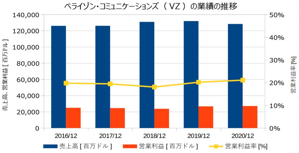 ベライゾン・コミュニケーションズ(VZ)の業績の推移