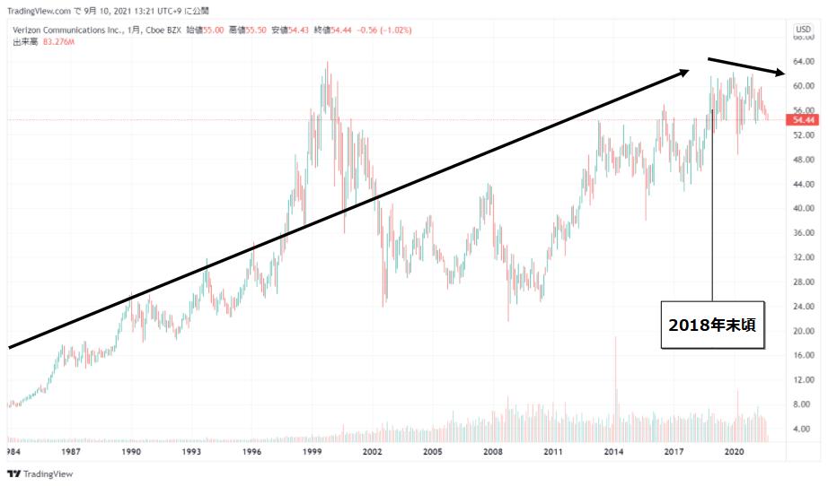 ベライゾン・コミュニケーションズ(VZ)の株価チャート(全期間)