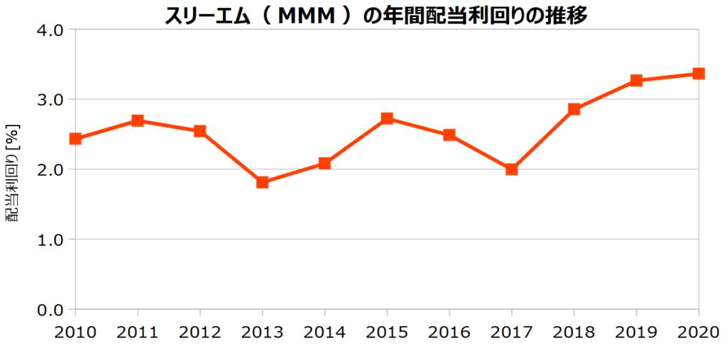 スリーエム(MMM)の年間配当利回りの推移