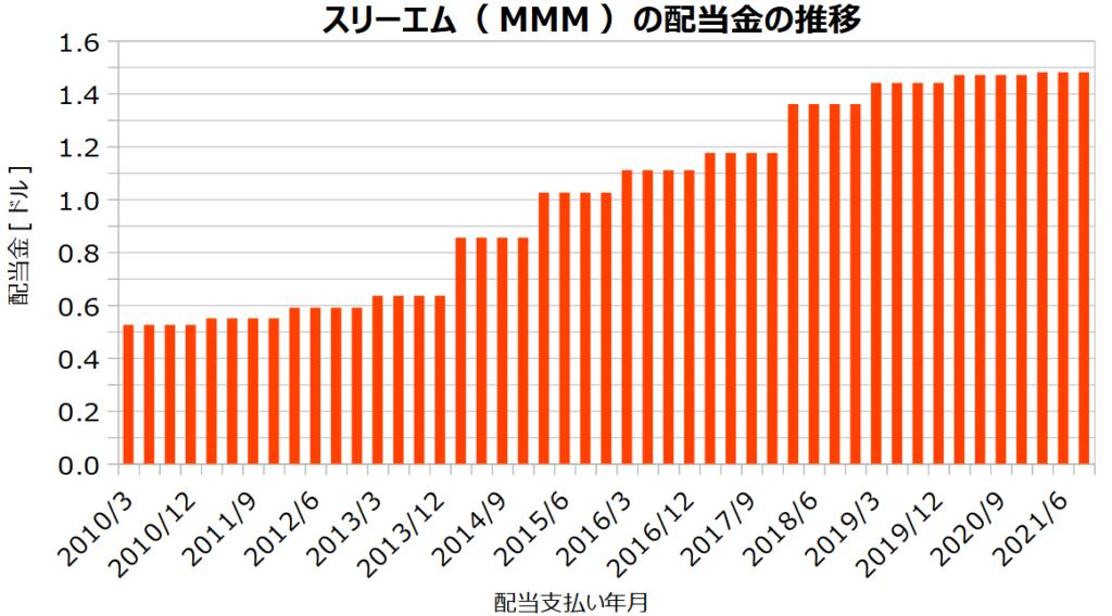 スリーエム(MMM)の配当金の推移