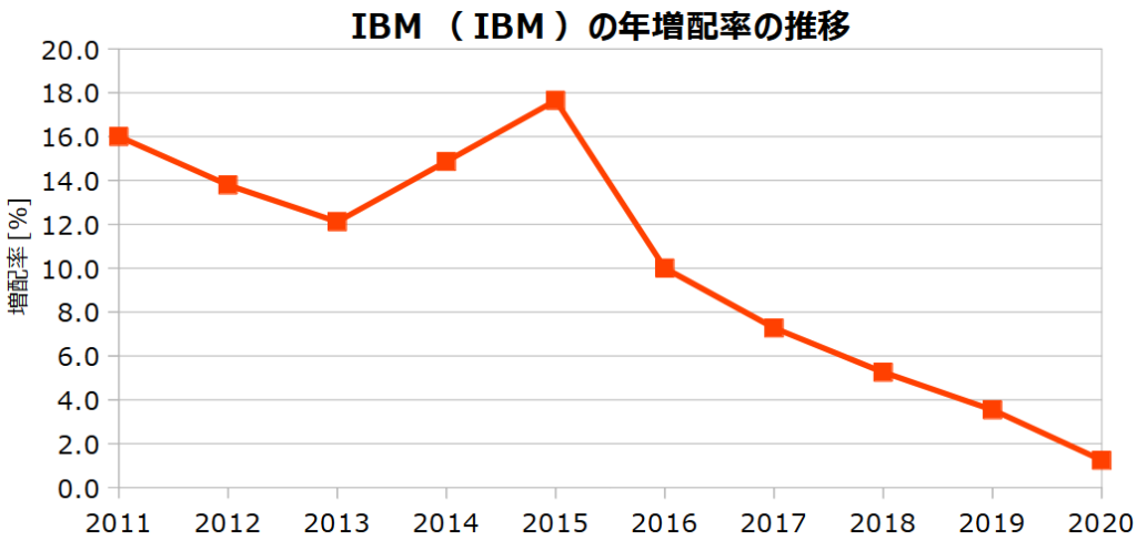 IBM(IBM)の年増配率の推移