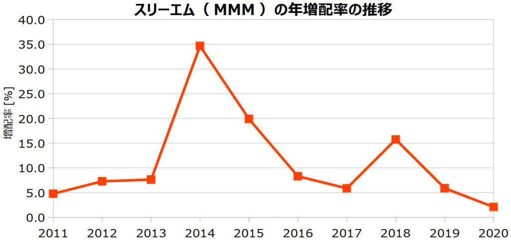 スリーエム(MMM)の年増配率の推移