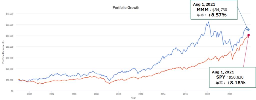 スリーエム(MMM)とSPY(S&P500)とのトータルリターン比較(過去20年)