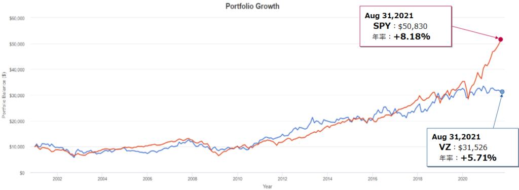 ベライゾン・コミュニケーションズ(VZ)とSPY(S&P500)とのトータルリターン比較(過去20年)