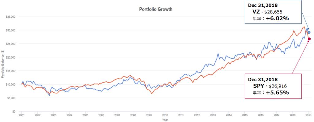 ベライゾン・コミュニケーションズ(VZ)とSPY(S&P500)とのトータルリターン比較(2000年末~2018年末)
