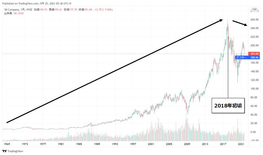スリーエム(MMM)の株価チャート(全期間)
