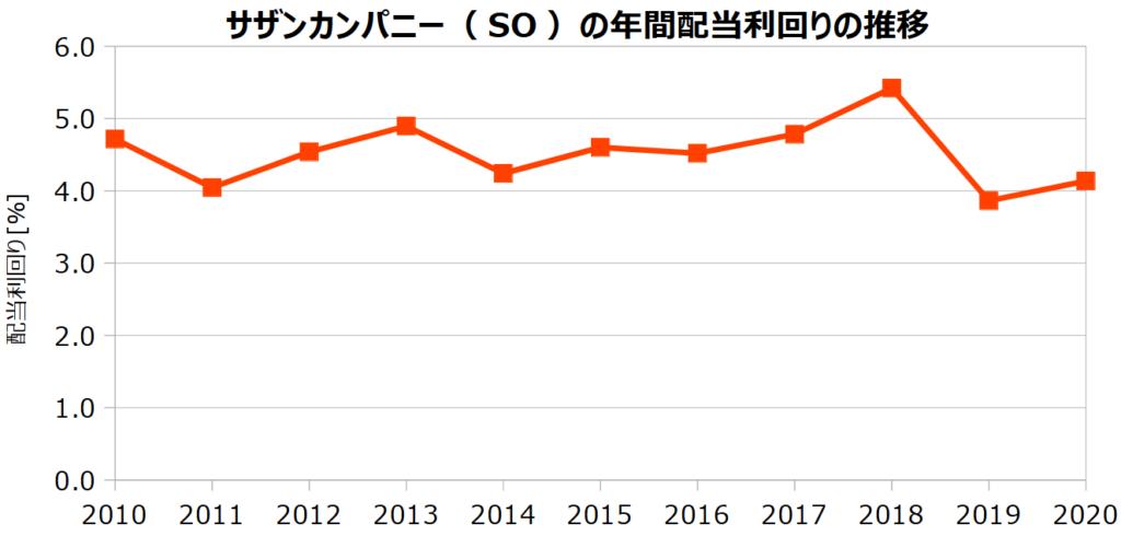サザンカンパニー(SO)の年間配当利回りの推移