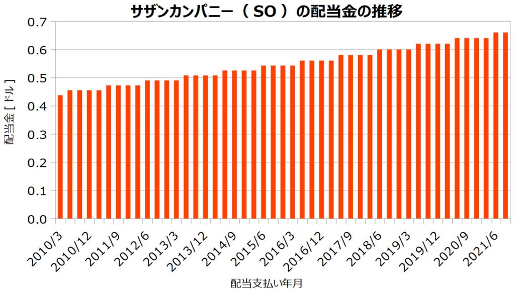 サザンカンパニー(SO)の配当金の推移