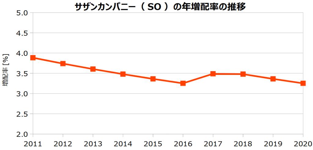 サザンカンパニー(SO)の年増配率の推移