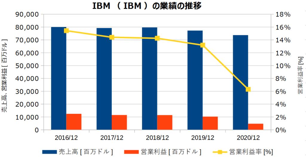 IBM(IBM)の業績の推移