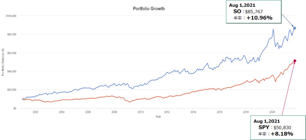 サザンカンパニー(SO)とSPY(S&P500)とのトータルリターン比較(過去20年)