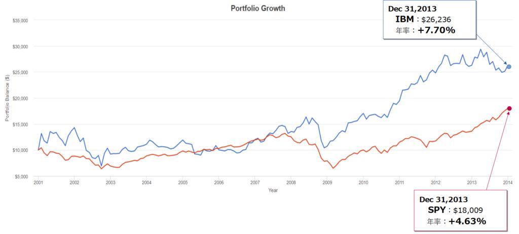 IBM(IBM)とSPY(S&P500)とのトータルリターン比較(2000年末~2013年末)