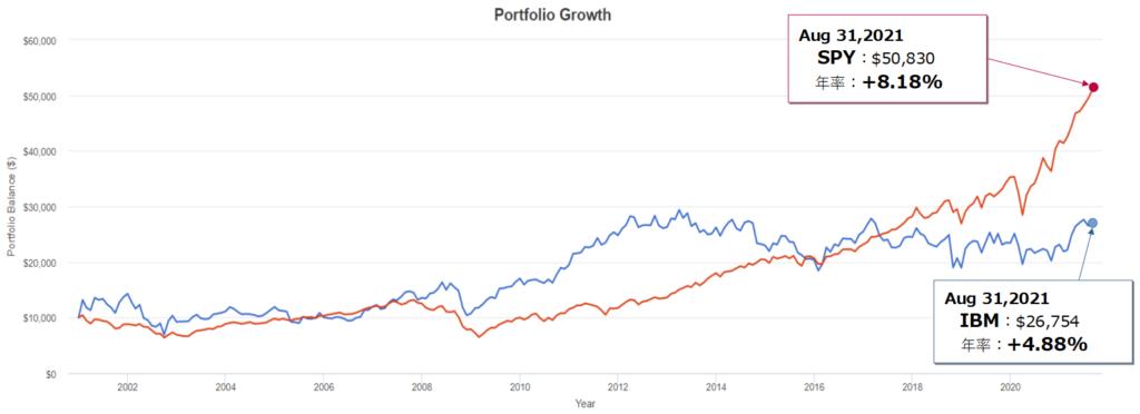 IBM(IBM)とSPY(S&P500)とのトータルリターン比較(過去20年)