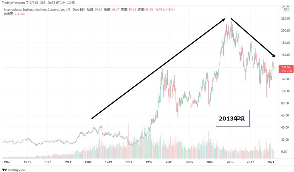 IBM(IBM)の株価チャート(全期間)