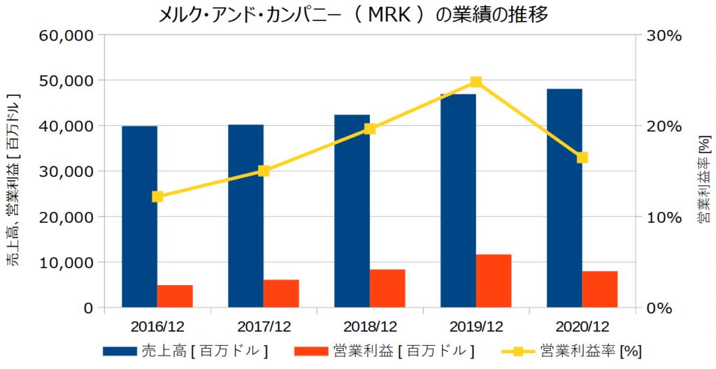 メルク・アンド・カンパニー(MRK)の業績の推移