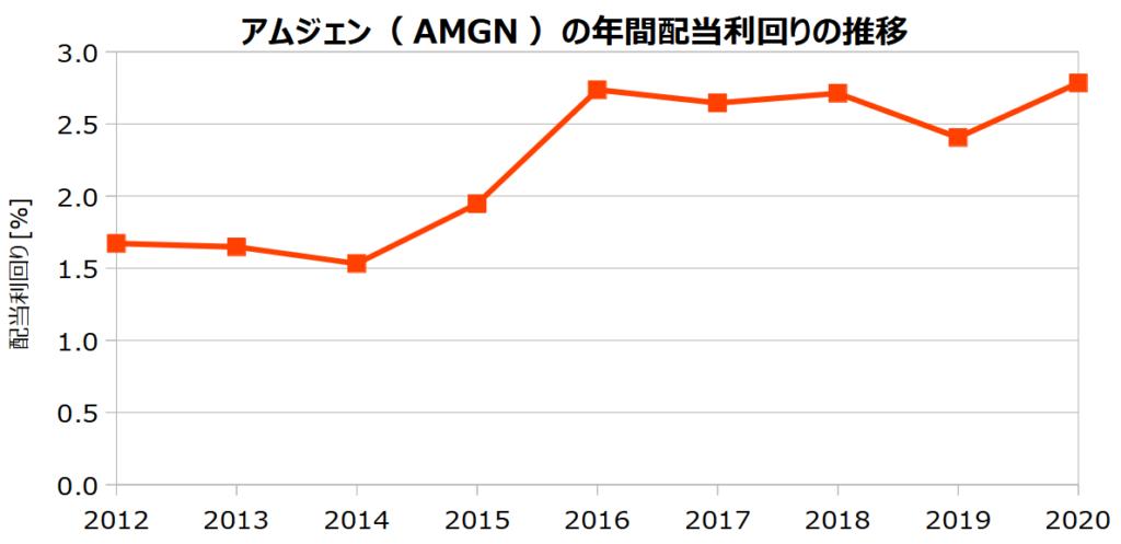 アムジェン(AMGN)の年間配当利回りの推移