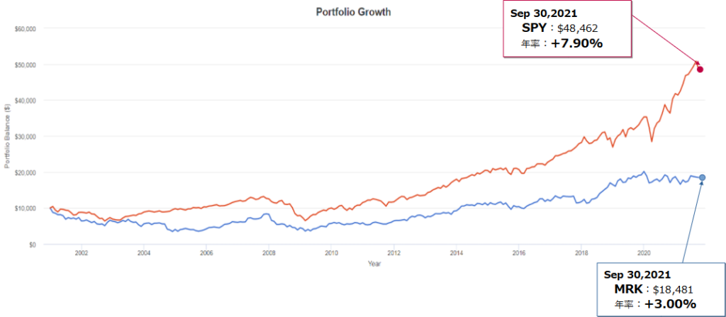 メルク・アンド・カンパニー(MRK)とSPY(S&P500)とのトータルリターン比較(過去20年)
