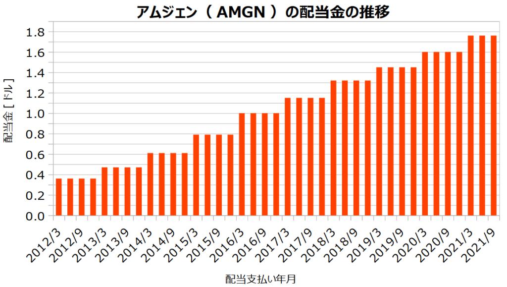アムジェン(AMGN)の配当金の推移