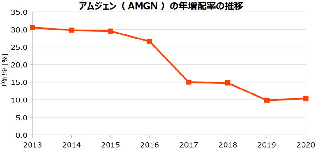 アムジェン(AMGN)の年増配率の推移