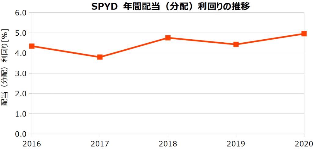 SPYDの年間配当(分配)利回りの推移