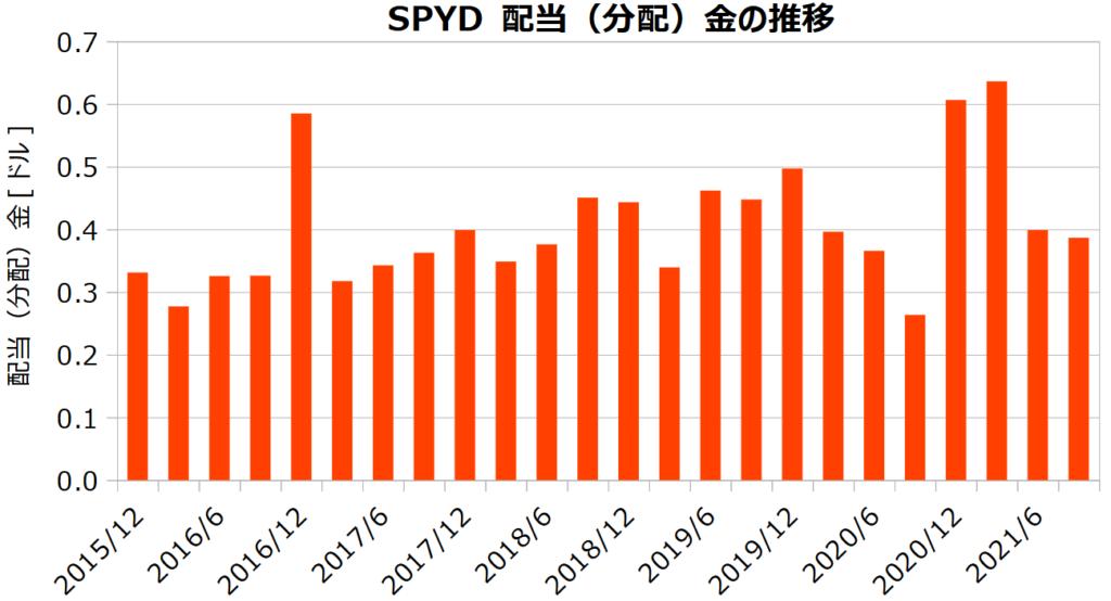 SPYDの配当(分配)金額の推移