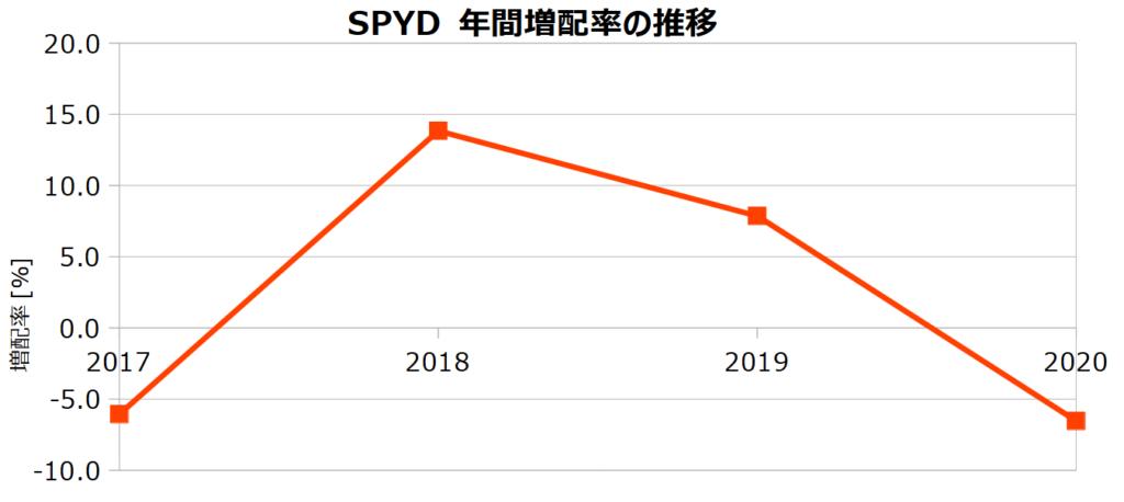 SPYDの年間増配率の推移