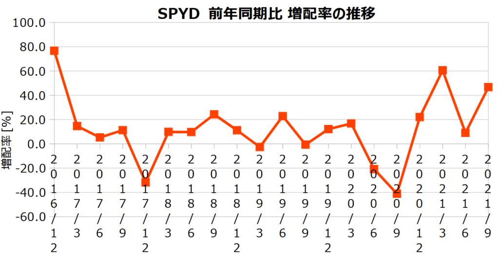 SPYDの前年同期比 増配率の推移
