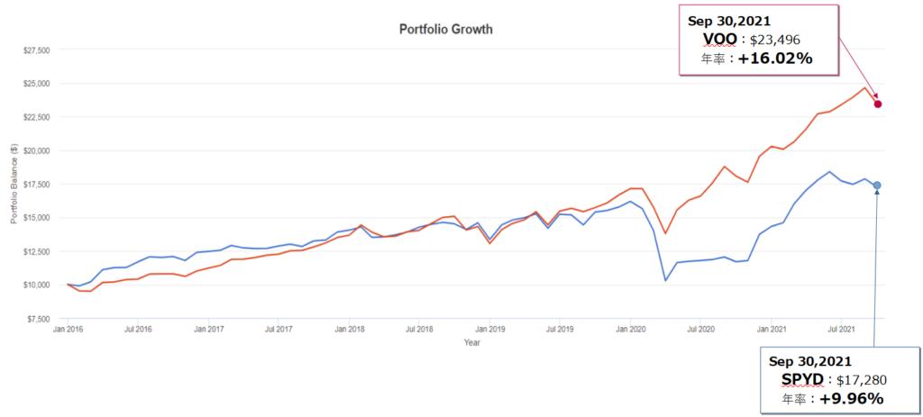 SPYDとVOOの配当再投資込みトータルリターンの比較