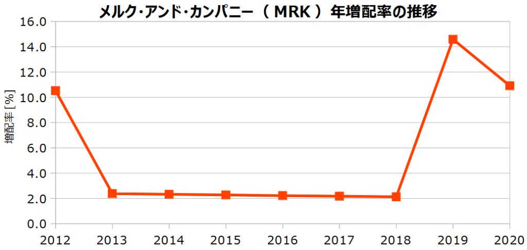 メルク・アンド・カンパニー(MRK)の年増配率の推移