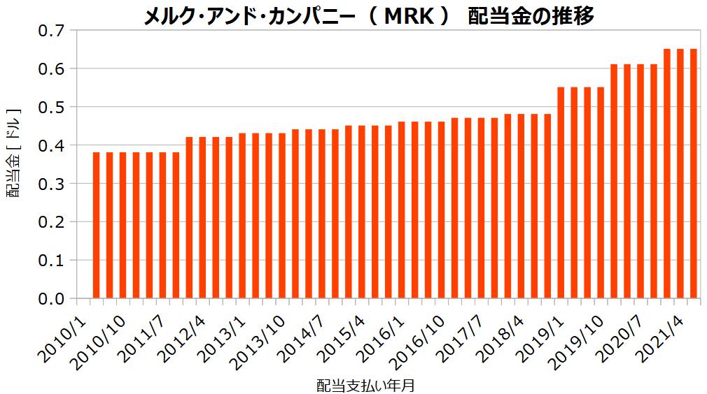 メルク・アンド・カンパニー(MRK)の配当金の推移