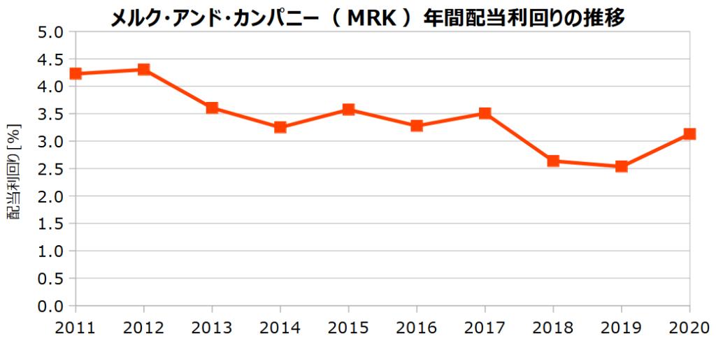 メルク・アンド・カンパニー(MRK)の年間配当利回りの推移