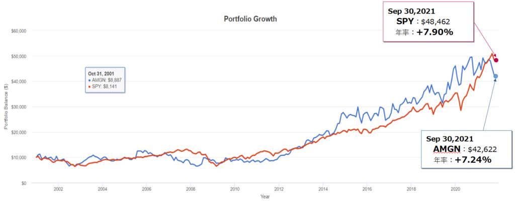 アムジェン(AMGN)とSPY(S&P500)とのトータルリターン比較(過去20年)