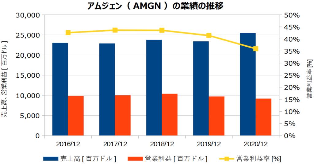 アムジェン(AMGN)の業績の推移